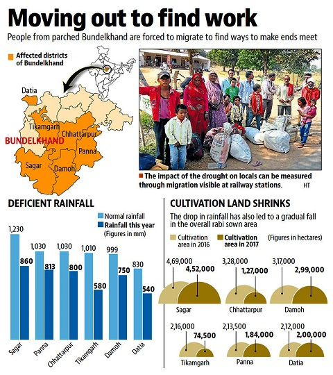http://bundelkhand.in/sites/default/files/drought-triggers-large-scale-migration-in-mp-bundelkhand-via-ht-img.jpg