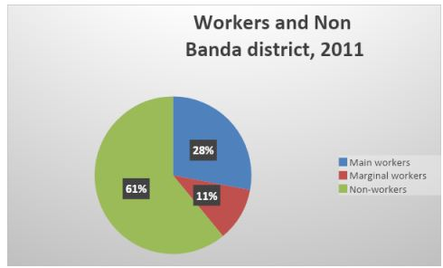 regional-development-analysis-banda-district-4